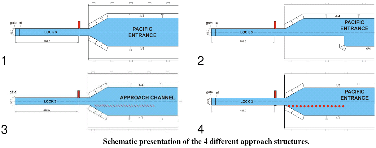 schematic presentation of the 4 different approach structures